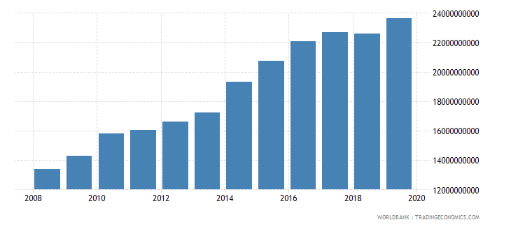 papua new guinea gross value added at factor cost constant 2000 us dollar wb data