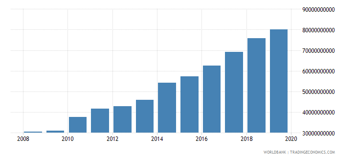 papua new guinea gross value added at factor cost current lcu wb data