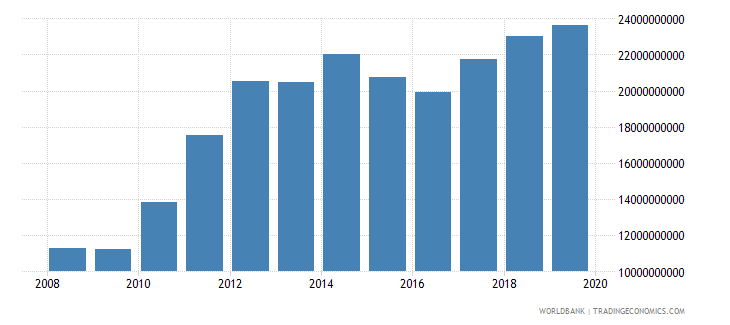 papua new guinea gross value added at factor cost us dollar wb data