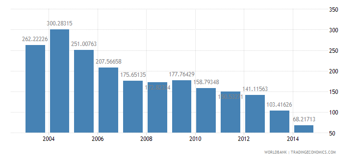 papua new guinea health expenditure total percent of gdp wb data