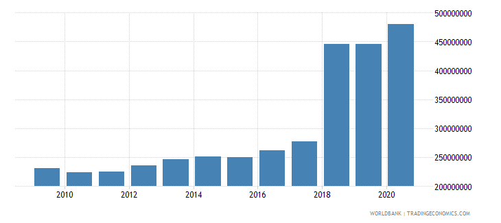 papua new guinea ibrd loans and ida credits dod us dollar wb data