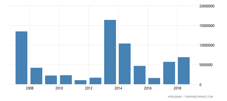 papua new guinea ict service exports bop us dollar wb data