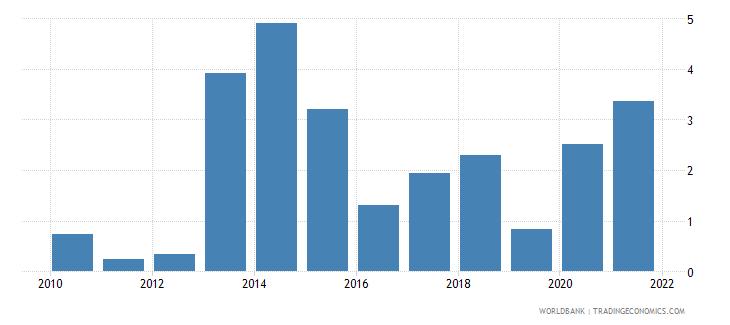 papua new guinea ict service exports percent of service exports bop wb data