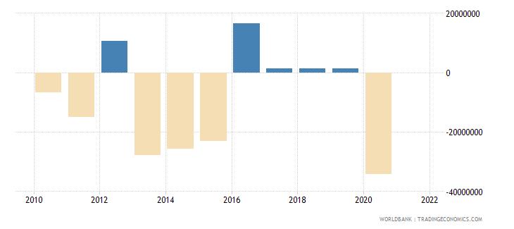 papua new guinea ifc private nonguaranteed nfl us dollar wb data