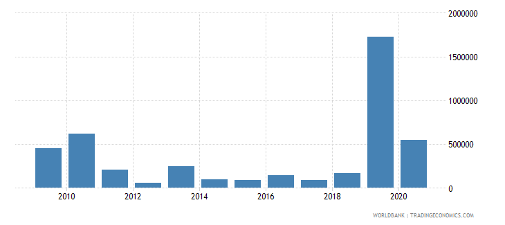 papua new guinea imf repurchases and charges tds us dollar wb data