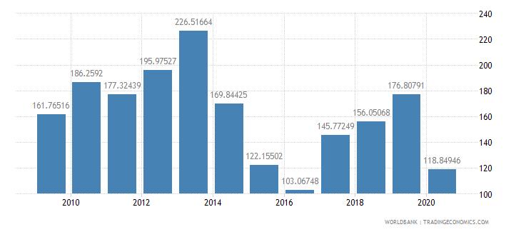 papua new guinea import volume index 2000  100 wb data