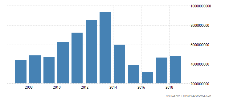 papua new guinea imports of goods and services bop us dollar wb data