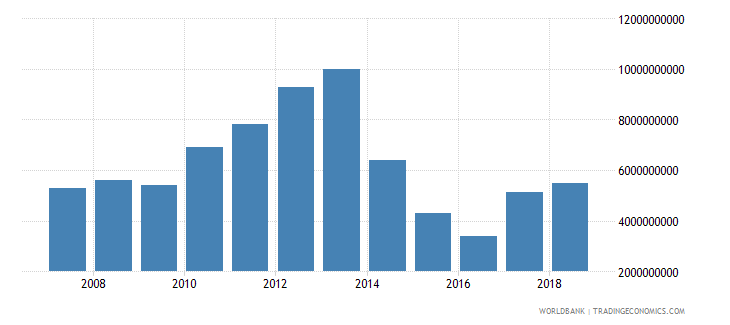 papua new guinea imports of goods services and income bop us dollar wb data