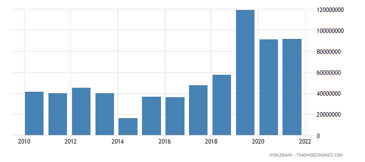 papua new guinea income receipts bop us dollar wb data