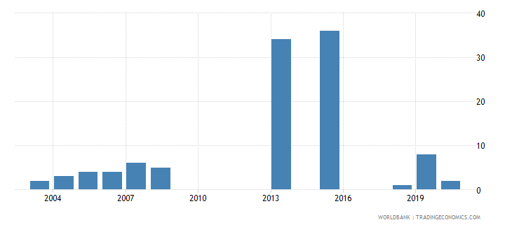 papua new guinea industrial design applications nonresident by count wb data