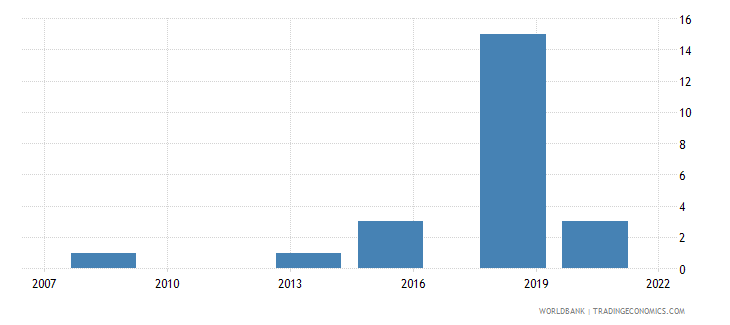 papua new guinea industrial design applications resident by count wb data