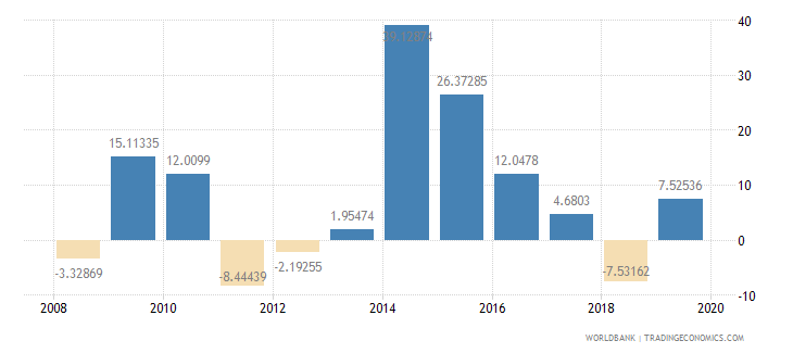 papua new guinea industry value added annual percent growth wb data