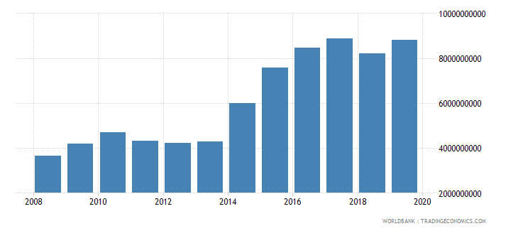 papua new guinea industry value added constant 2000 us dollar wb data