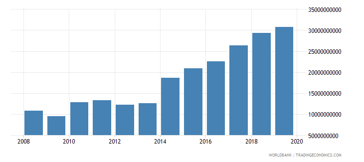 papua new guinea industry value added current lcu wb data