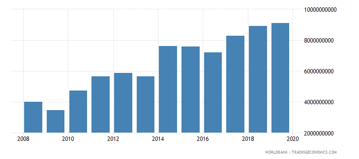papua new guinea industry value added us dollar wb data