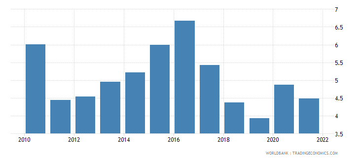 papua new guinea inflation consumer prices annual percent wb data
