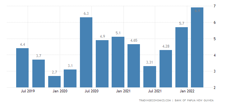 Papua New Guinea Inflation Rate