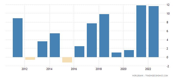papua new guinea inflation gdp deflator annual percent wb data