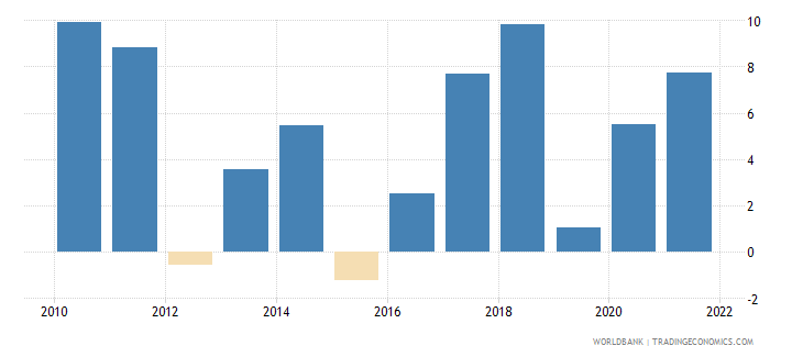 papua new guinea inflation gdp deflator annual percent wb data