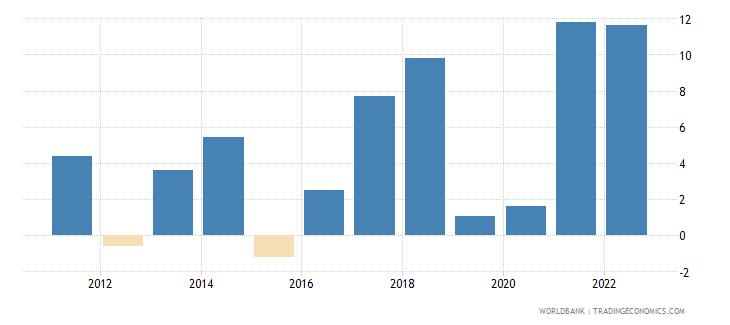 papua new guinea inflation gdp deflator linked series annual percent wb data