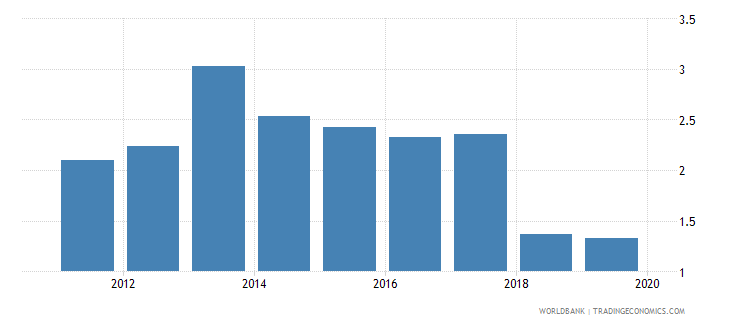 papua new guinea insurance company assets to gdp percent wb data