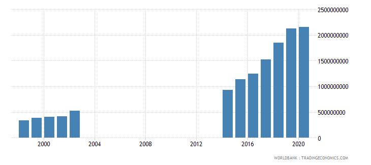 papua new guinea interest payments current lcu wb data