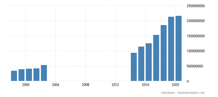papua new guinea interest payments current lcu wb data