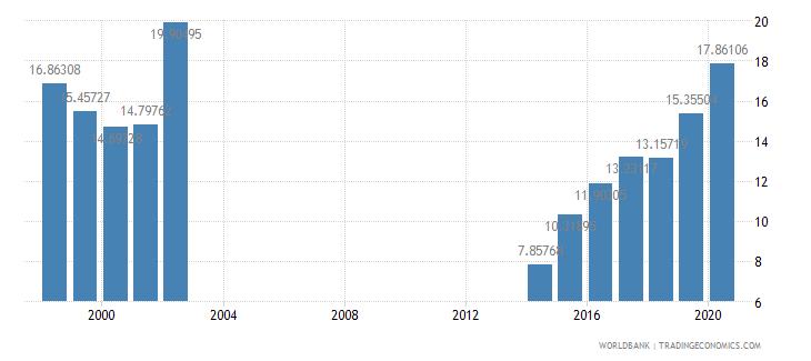 papua new guinea interest payments percent of revenue wb data