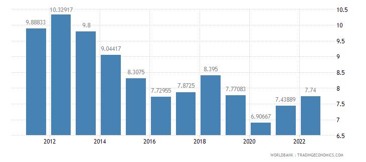 papua new guinea interest rate spread lending rate minus deposit rate percent wb data