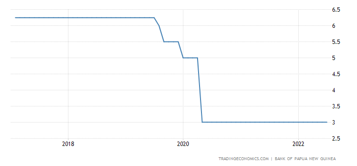 Papua New Guinea Interest Rate