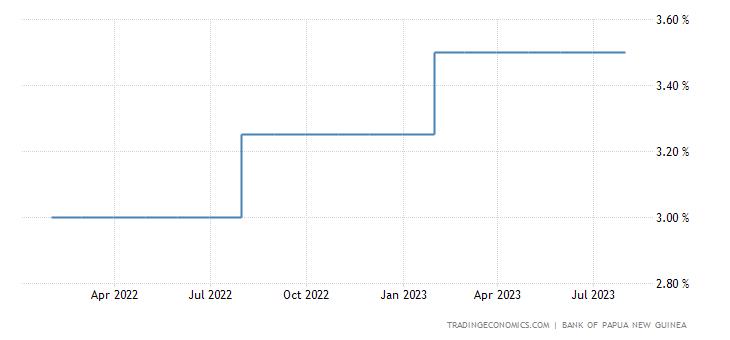 Papua New Guinea Interest Rate