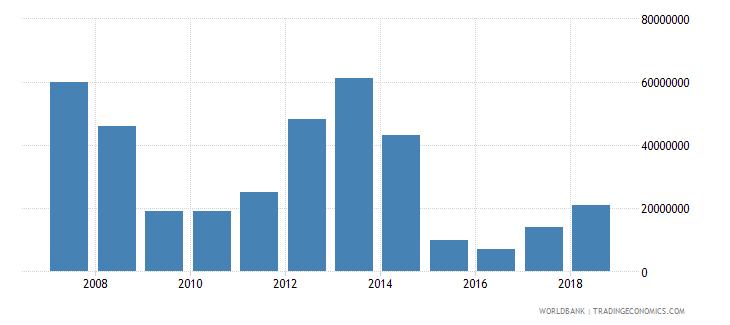 papua new guinea international tourism expenditures for passenger transport items us dollar wb data