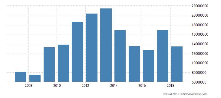 papua new guinea international tourism expenditures us dollar wb data
