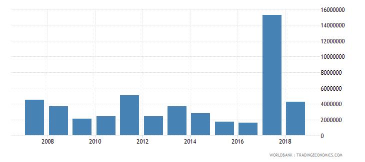 papua new guinea international tourism receipts us dollar wb data