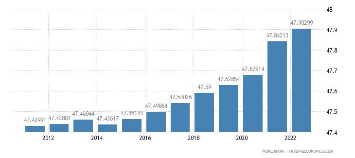 papua new guinea labor force female percent of total labor force wb data