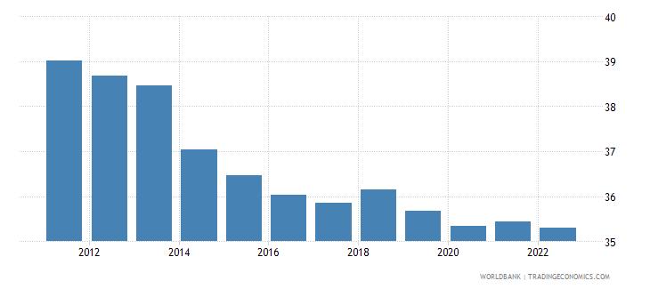 papua new guinea labor force participation rate for ages 15 24 female percent modeled ilo estimate wb data