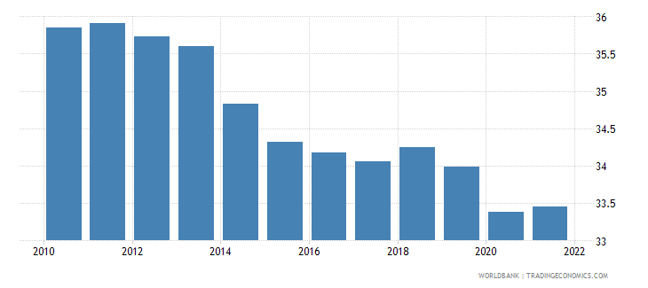 papua new guinea labor force participation rate for ages 15 24 male percent modeled ilo estimate wb data