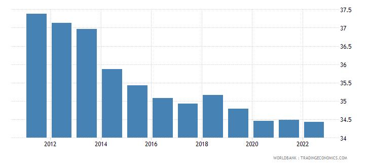 papua new guinea labor force participation rate for ages 15 24 total percent modeled ilo estimate wb data