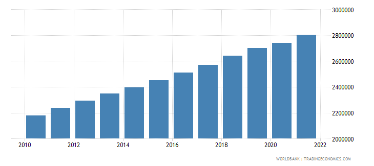 papua new guinea labor force total wb data