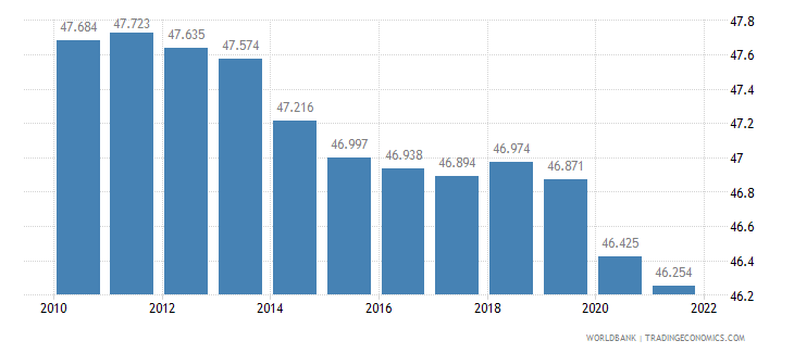 papua new guinea labor participation rate female percent of female population ages 15 plus  wb data