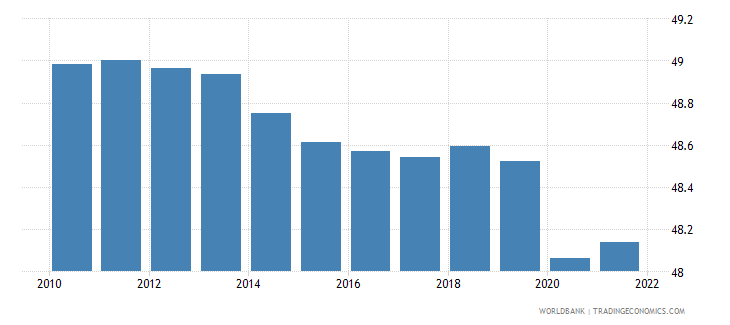 papua new guinea labor participation rate male percent of male population ages 15 plus  wb data