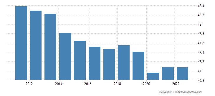 papua new guinea labor participation rate total percent of total population ages 15 plus  wb data