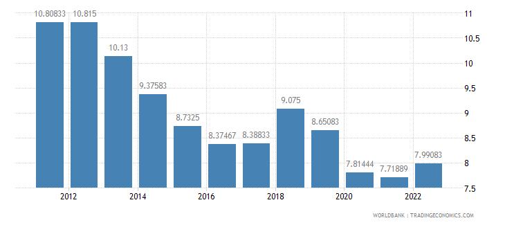 papua new guinea lending interest rate percent wb data