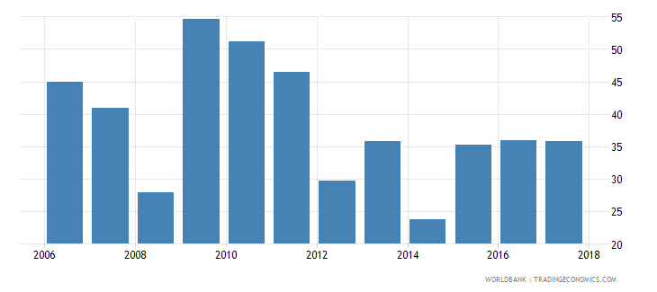 papua new guinea liquid assets to deposits and short term funding percent wb data