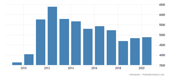 papua new guinea liquid liabilities in millions usd 2000 constant wb data