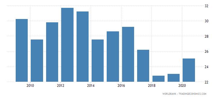 papua new guinea liquid liabilities to gdp percent wb data