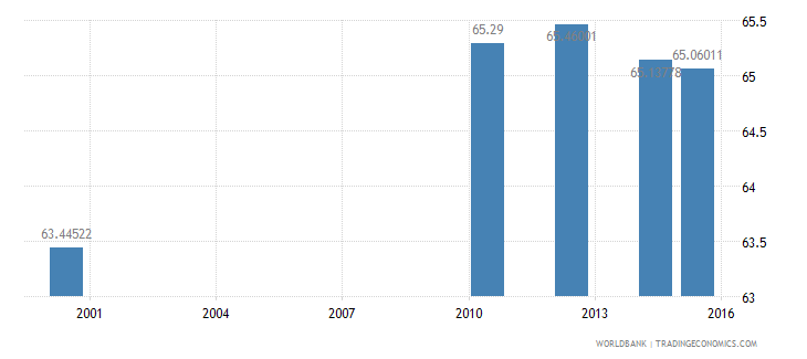 papua new guinea literacy rate adult male percent of males ages 15 and above wb data