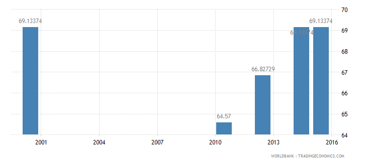 papua new guinea literacy rate youth male percent of males ages 15 24 wb data