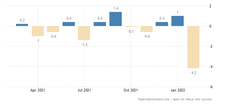 Papua New Guinea Loan Growth