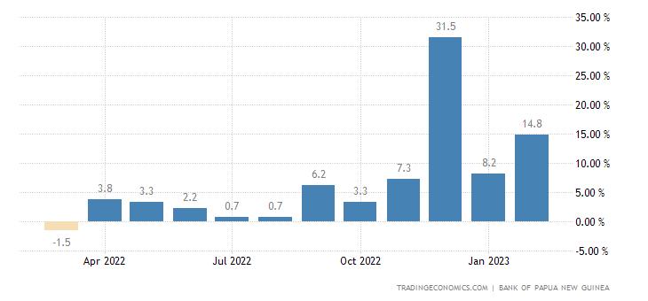 Papua New Guinea Loan Growth